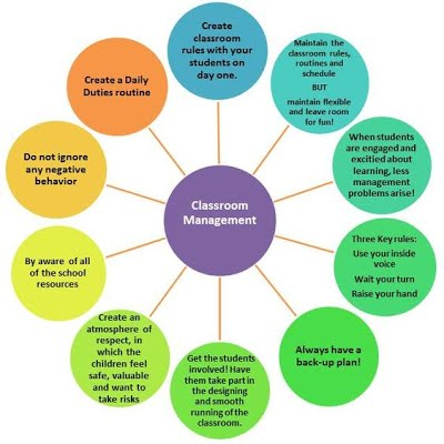 managing the classroom ppt video